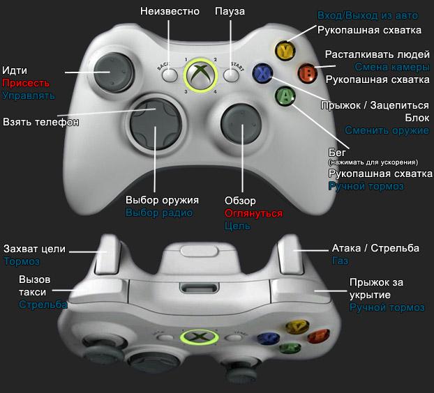 Инструкция геймпад xbox 360